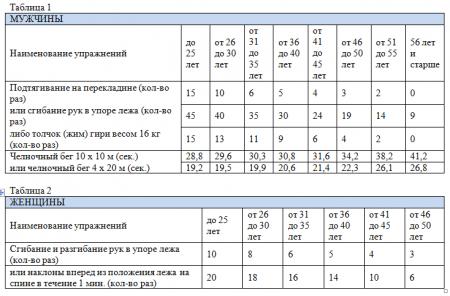 Категория 4.  Повышение квалификации работников, включенных в состав группы быстрого реагирования